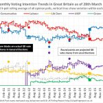 UK Opinion Poll Tracker #2 – 28 March 2017