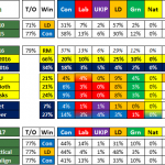 UK General Election 2017 Forecast by Seat #1 – Bath, South West