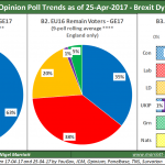 UK Opinion Poll Tracker #3 – 25th April 2017
