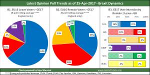 UK Opinion Poll Tracker #5 – 21st May 2017