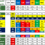 UK General Election 2017 Forecast by Seat #3 – Cardiff South & Penarth, Wales