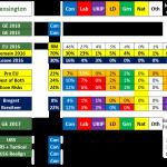 UK General Election 2017 Forecast by Seat #2 – Kensington, London