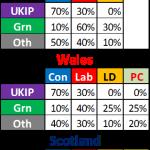 UK General Election 2017 Seat Forecast #5 – North Norfolk, East England