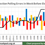 UK General Elections #1 – How accurate are the opinion polls?