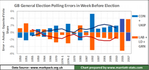 UK General Elections #2 – How accurate are the opinion polls? – updated with GE17