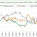 UK Weather Trends #2 – Summer 2017
