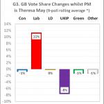 UK Opinion Poll Tracker #8 – November 2017