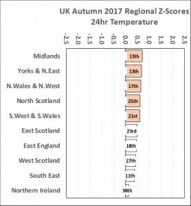 UK Weather Tracker #10 – November 2017