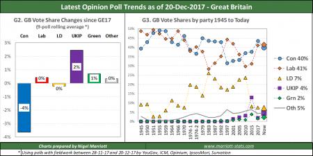 UK Opinion Poll Tracker #9 – December 2017