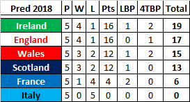 6 Nations #11 – Who will win in 2018? – Week 4
