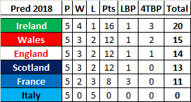 6 Nations #12 – Who will win in 2018? – Week 5