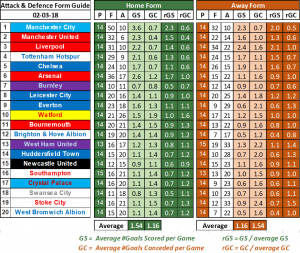 Predicted League Table for the 2017/18 Premier League (EPL)
