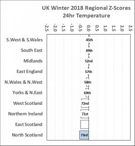 UK Weather Tracker #13 – February 2018
