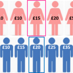 Pay Gap#1 – 7 ways to misuse gender pay gap data