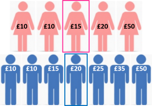 Pay Gap#1 – 7 ways to misuse gender pay gap data