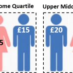 Pay Gap#4 – 12 ways to improve public confidence in gender pay gap data